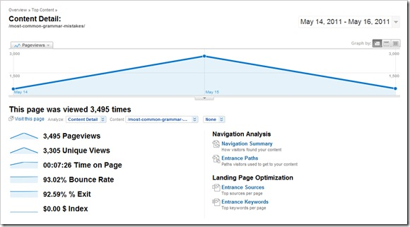 contentanalysis1 How I Got 3000 Visitors from a Single Tweet by a Power User
